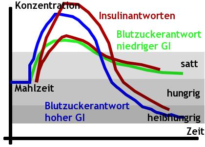 Blutzucker und GI
