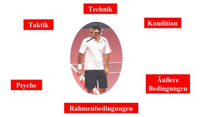 Komponenten eines Tennisspielers