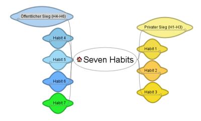 Seven Habits - Überblick